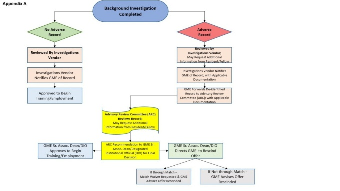 This is a graphic of a completed background investigation decision tree.