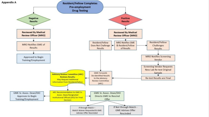 This is a graphic of the decision tree for use in pre-employment drug testing.